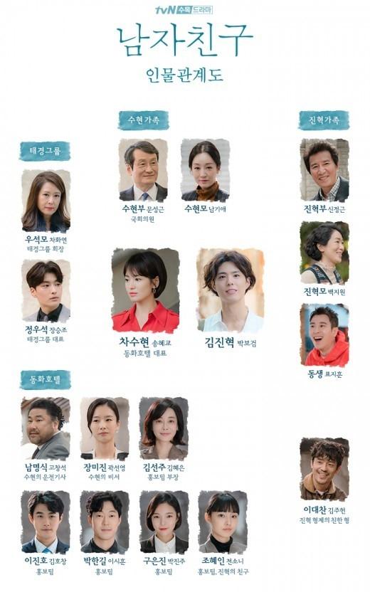 韓国ドラマ 欲望の炎 キャスト